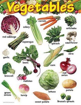 Cuáles Son Las Frutas Y Verduras En Ingles Preguntas Y