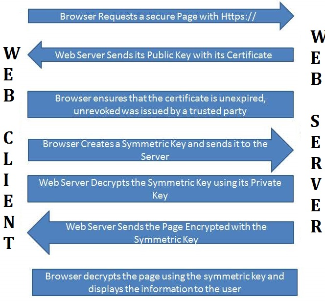 Basic Work Flows of HTTPS