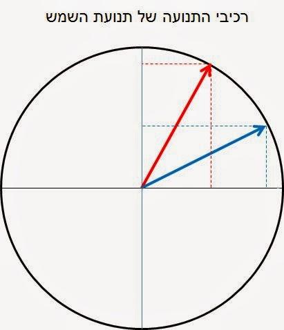 פירוק תנועה אלכסונית לרכיבים בשני צירים