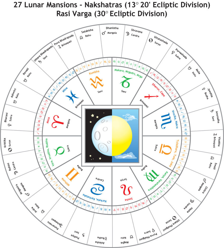 All about Indian Astrology: Introduction to Nakshatra