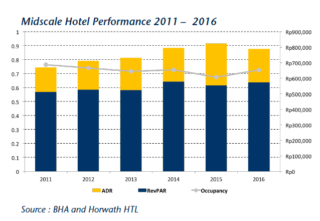 Midscale Hotel Performance 2011 – 2016 - Bali Hotel & Branded