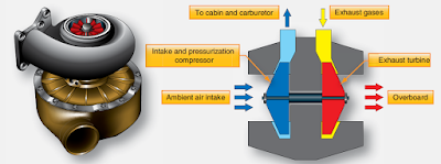 Reciprocating Engine Aircraft pressurization