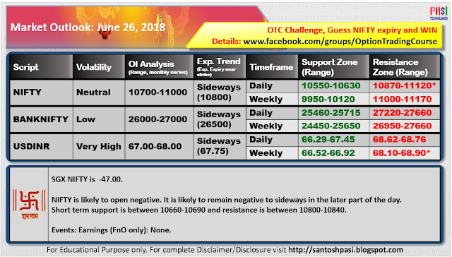Indian Market Outlook: June 26, 2018