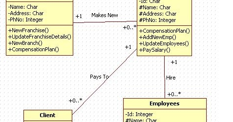 Unified Modeling Language: Courier Management System ...