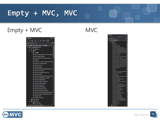 ASP.NET MVC Empty and Default NuGet Compare