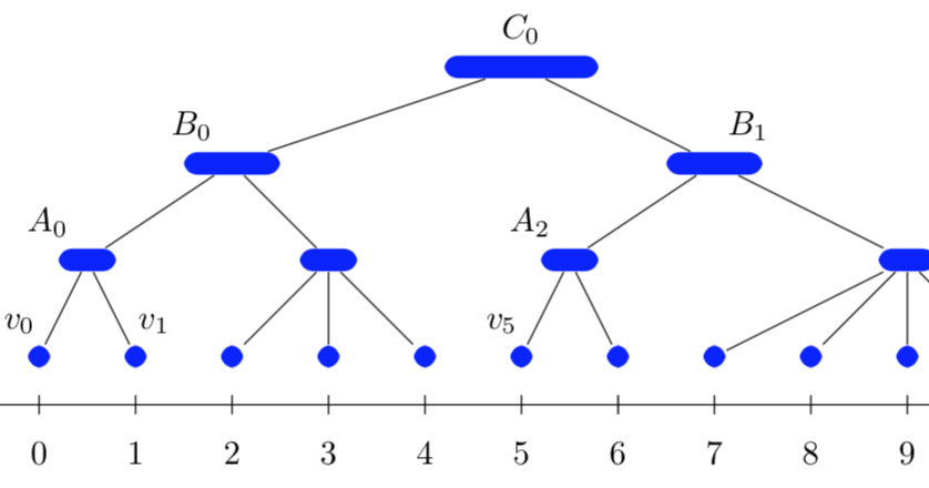 Balanced Partitioning and Hierarchical Clustering at Scale