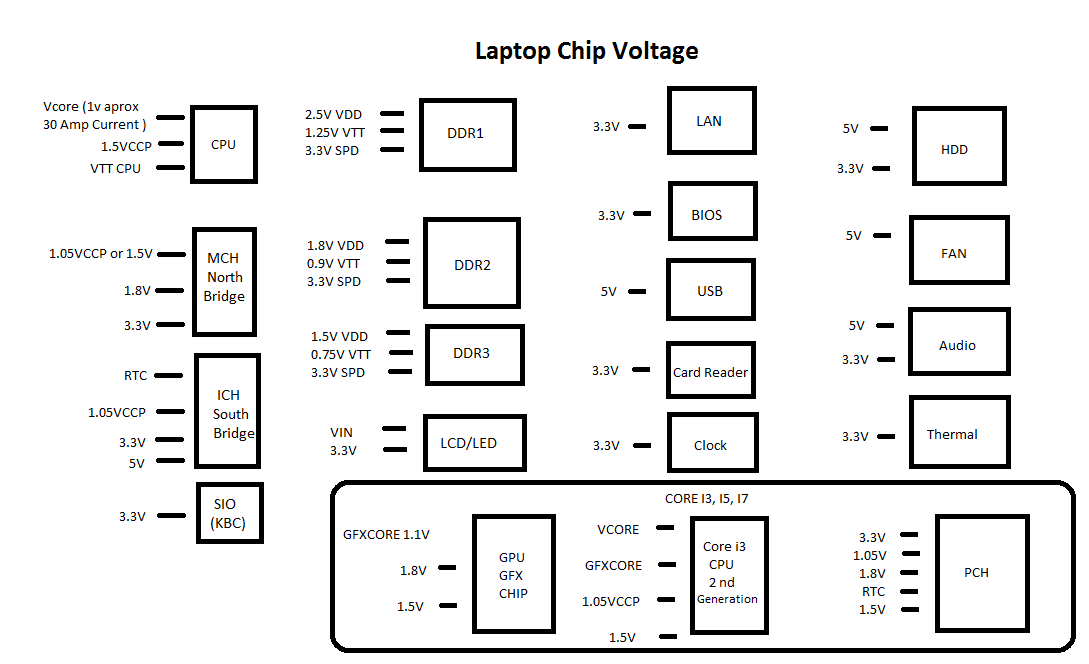 mobile  u0026 laptop repair  motherboard power sequence with chip