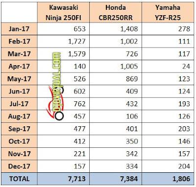 Data Penjualan Sport 250cc selama 2017