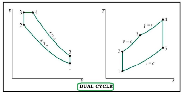 dual-cycle