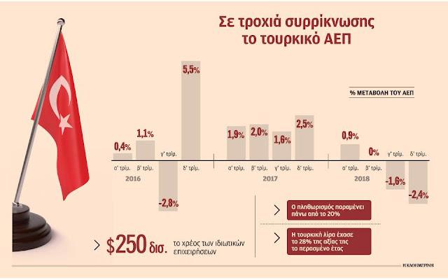 Η ύφεση της οικονομίας εντείνει την πίεση στον Ερντογάν