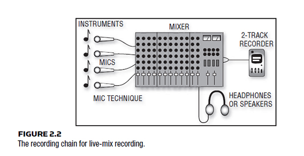 TYPES OF RECORDING