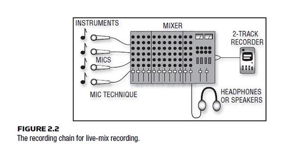 TYPES OF RECORDING