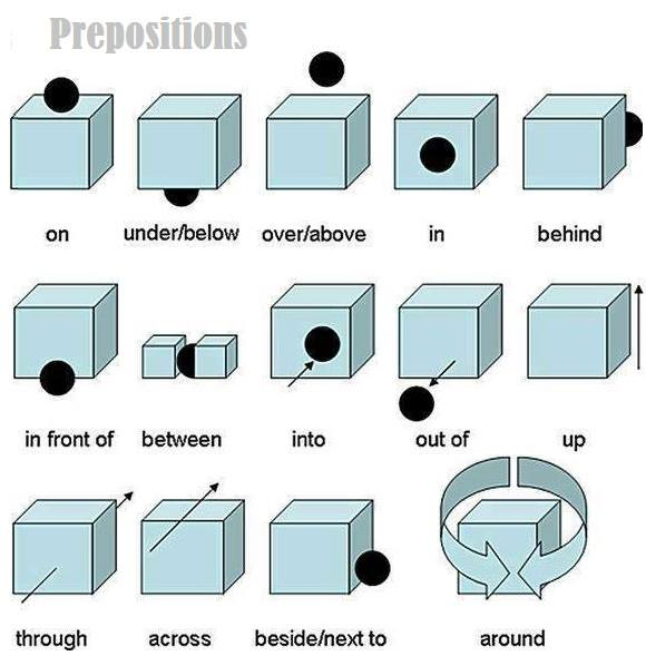 Click on visual preposition concepts posting some charts with the visual concept of each preposition of place movement ccuart Gallery