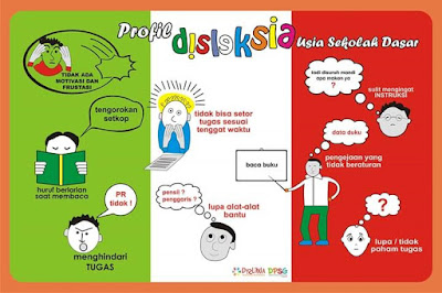 Profil Disleksia usia SD
