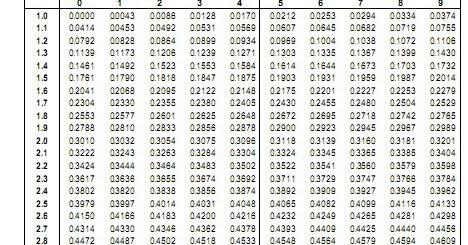 Cara Menentukan Nilai Logaritma