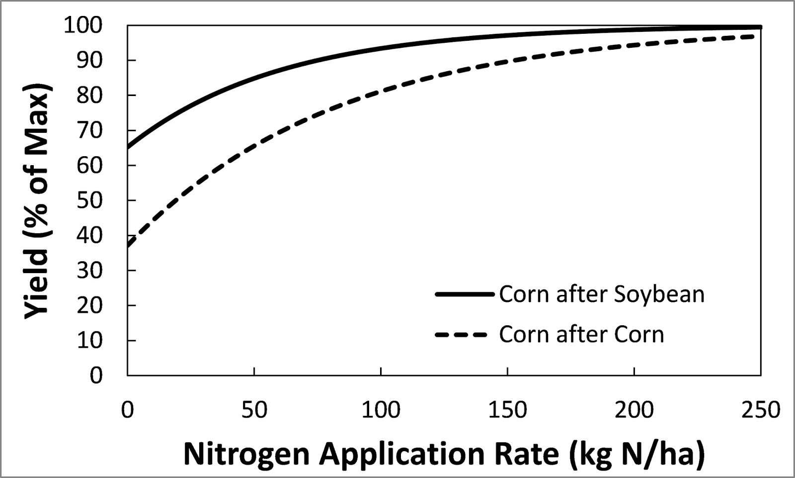 hight resolution of  state or fertilizer region you are in and the program generates an estimate of what fertilizer rate will give you your maximum return to nitrogen