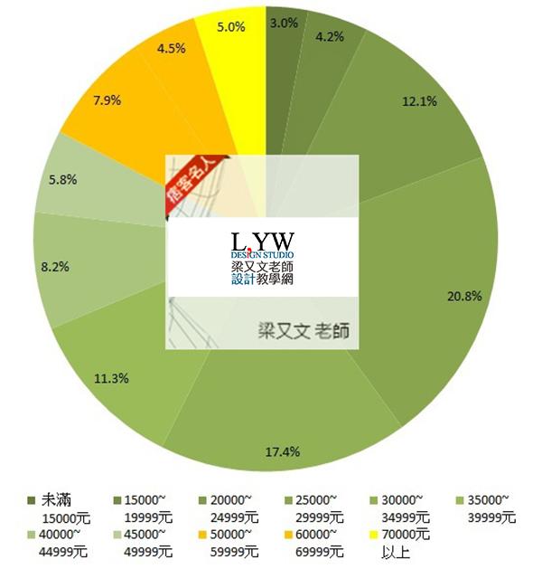 台灣平均薪資,薪水,國民所得查詢資料