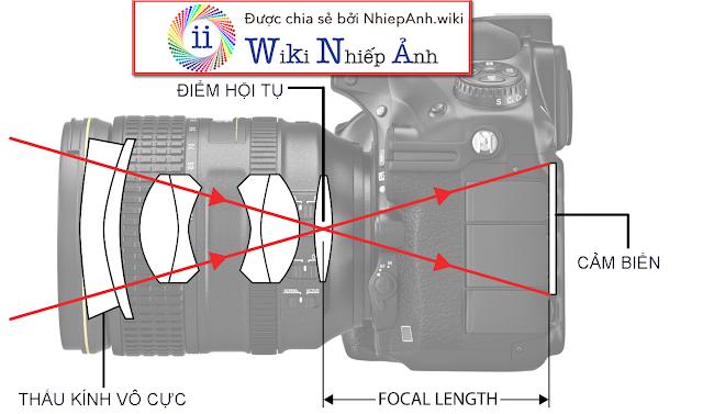 tiêu cự máy ảnh là gì