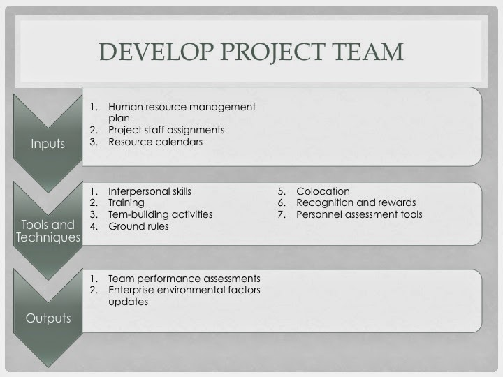 Project Resource Allocation and Resource Management