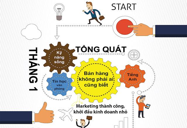 tháng 1 học kinh doanh marketing