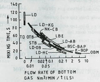 Flow rate of bottom in hybrid process