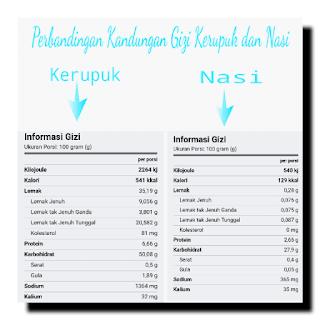 Perbandingan Kandungan Gizi Kerupuk dan Nasi per 100 gram