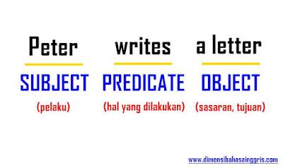 Sentence Elements (Elemen Kalimat)