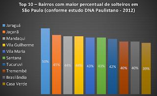 Gráfico 1: Bairros paulistanos com maior percentual de solteiros (clique para ampliar)