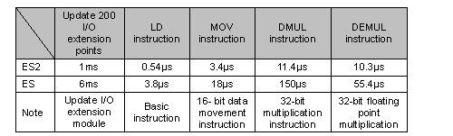So sánh tốc độ xử lý lệnh và khả năng xử lý số liệu của PLC Delta DVP-ES và PLC Delta DVP-ES2