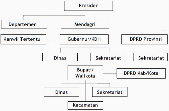 Pengertian, Hubungan dan Pembagian Urusan Pemerintahan Pusat dan Pemerintahan Daerah