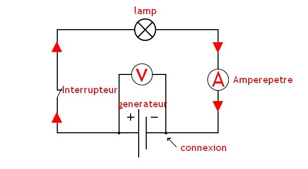 Schématisation d'un circuit électrique