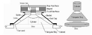 speaker parts, parts of loudspeaker, speaker parts, how to roll the speaker coil, the image - the speaker
