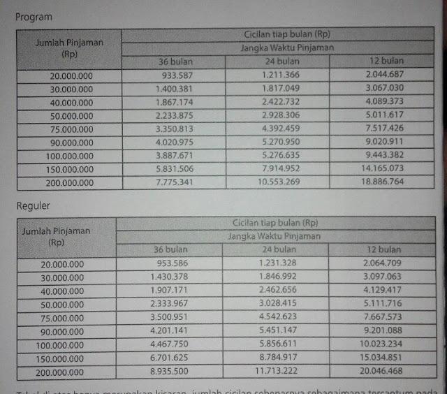 PROGRAM DAN SYARAT PENGAJUAN KTA BANK DBS BANDUNG