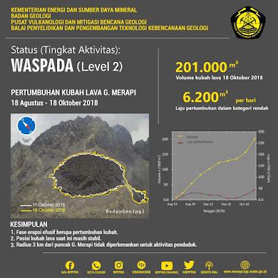 Analisis morfologi kubah lava Merapi 18 Agustus - 18 Oktober 2018
