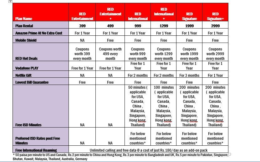 Vodafone Red Plans now comes with Lowest Bill Guarantee