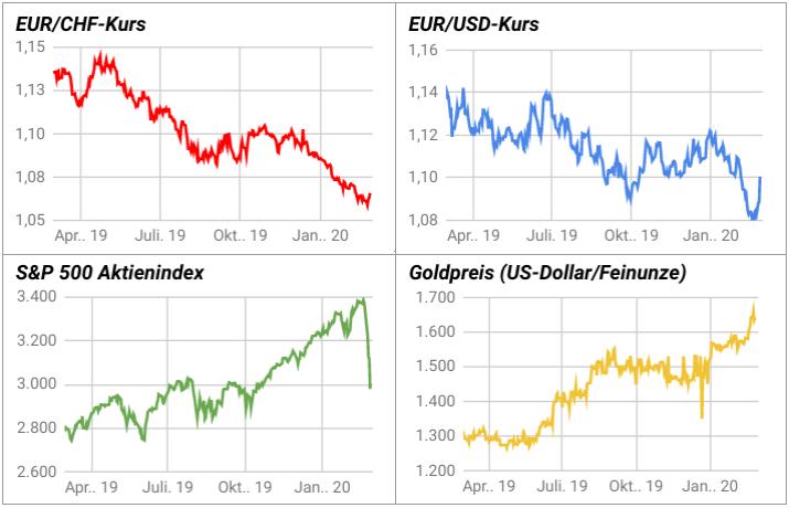 Liniendiagramme Euro-Franken-Kurs, Euro-Dollar-Kurs, Goldpreis, S&P 500 Aktienindex 2019-2020