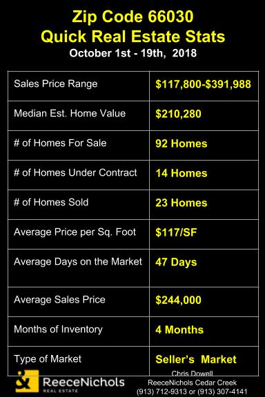 Real Estate Stats for Gardner, KS Zip Code 66030