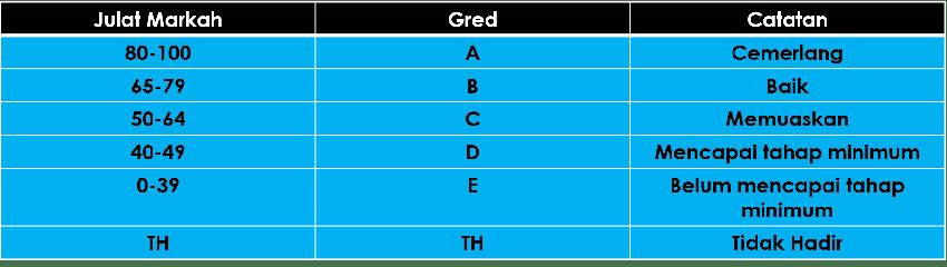 Sistem Pemarkahan Gred Upsr Pt3 Dan Spm Sijil Pelajaran border=