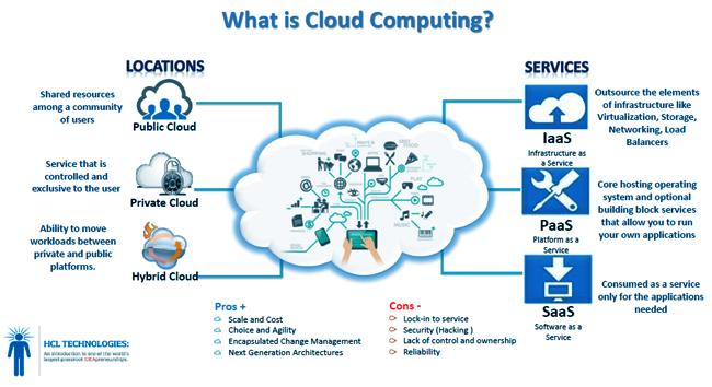 Informatic Engineering: Apa itu Cloud Computing beserta contohnya