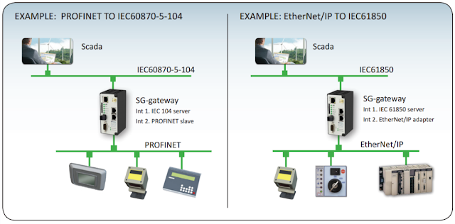 industrial-communications-industrial-it-opc-profibus-industrial