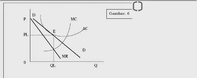 Pengantar Ekonomi Pasar Monopoli