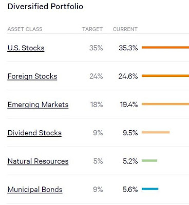 Nice diversification by Wealthfront across various asset classes, but based on your risk appetite