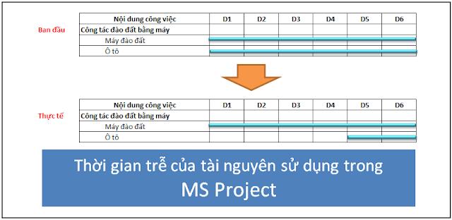 Thời gian trễ của tài nguyên sử dụng trong MS Project
