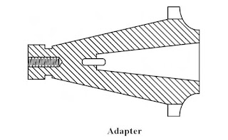 Cutter Holding Devices | Types and Features