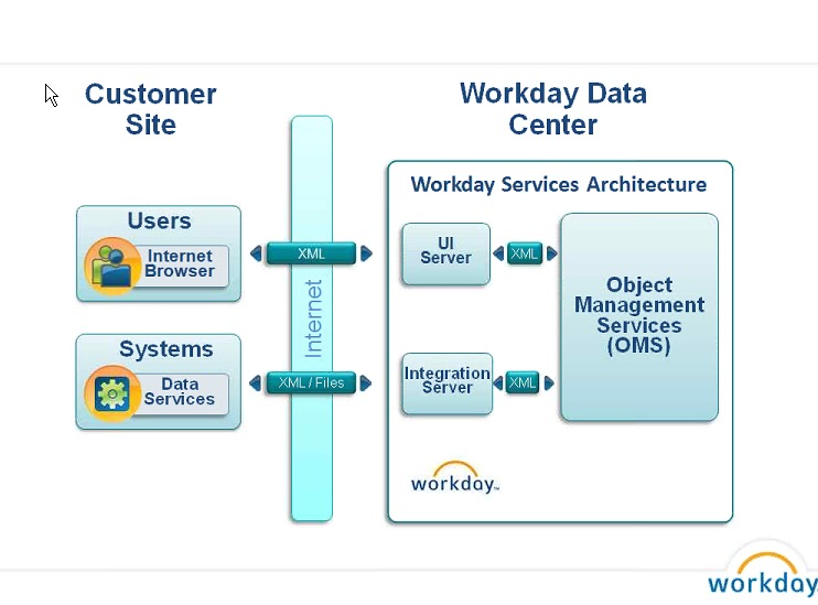Ahmed S Universe Peoplesoft Vs Workday Old Vs New