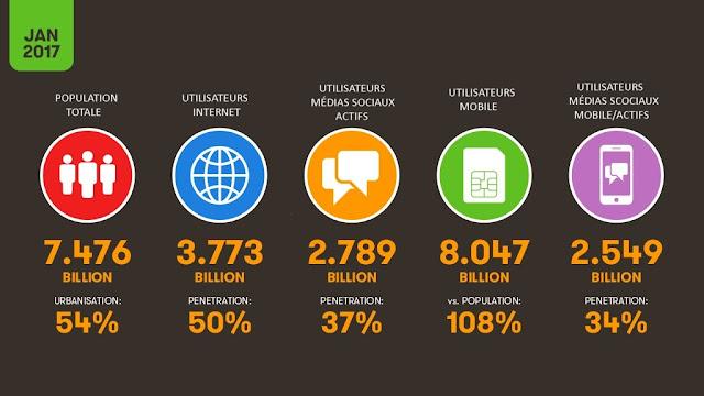 pénétration des réseaux sociaux dans le monde