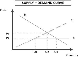 nokia supply demand analysis Demand and supply analysis: introduction by richard v eastin, phd, and gary l arbogast, cfa richard v eastin, phd, is at the university of southern california (usa.