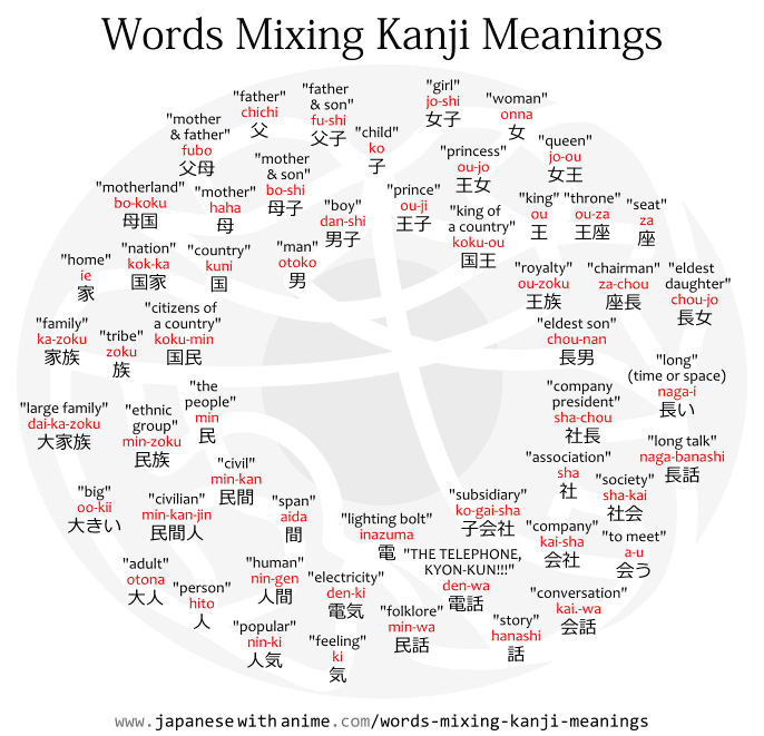 Diagram showing the meanings of kanji in various words.