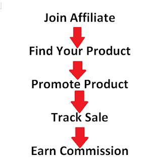 Affiliate Marketing Kya Hai, Make Money From Affiliated Marketing