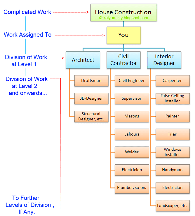 example of division of work